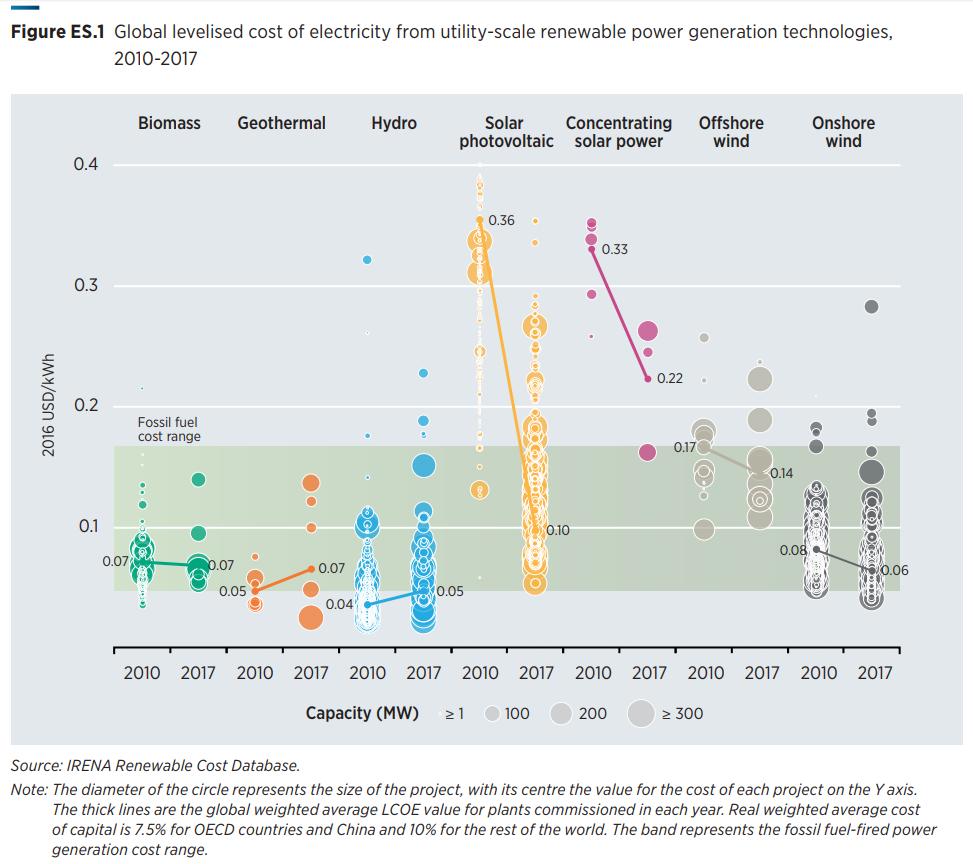 fonti rinnovabili irena corna srl fotovoltaico accumulo rinnovabili fossili