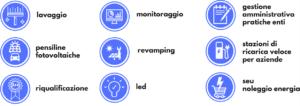 lavaggio monitoraggio revamping led pratiche gse ricarica colonnine
